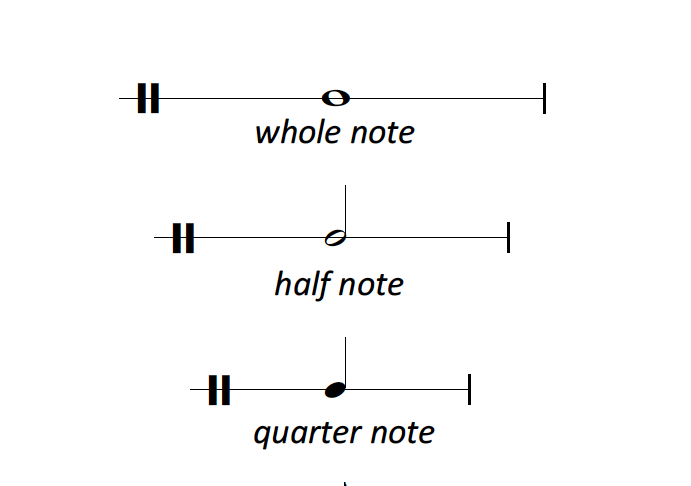 Note length