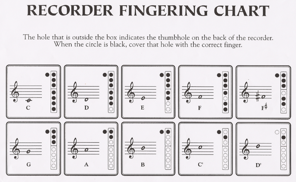 How to play the Recorder - fingering chart