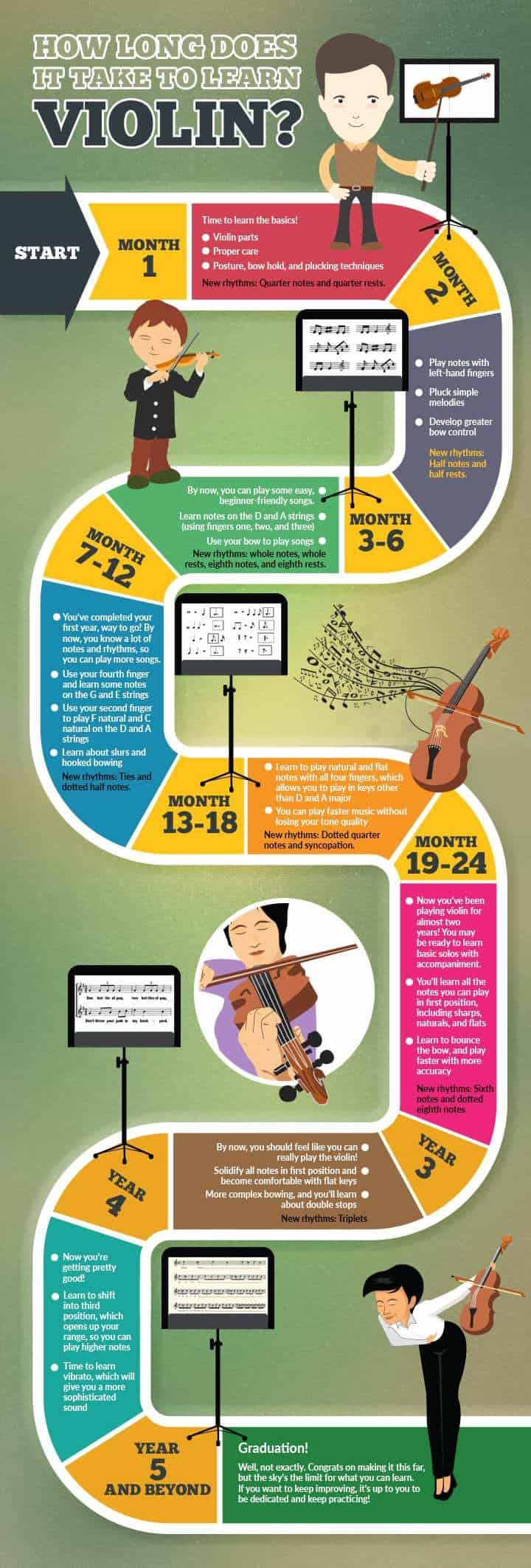 How long does it take to learn the violin?