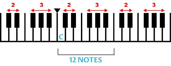 where to put your hands on the piano